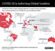 The Graphic Truth: COVID-19 is infecting global leaders