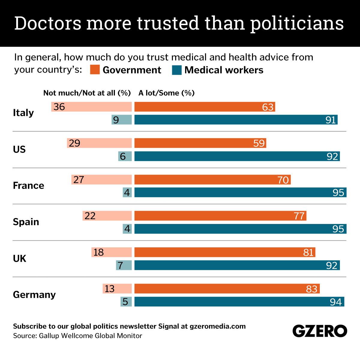 The Graphic Truth: Doctors more trusted than politicians