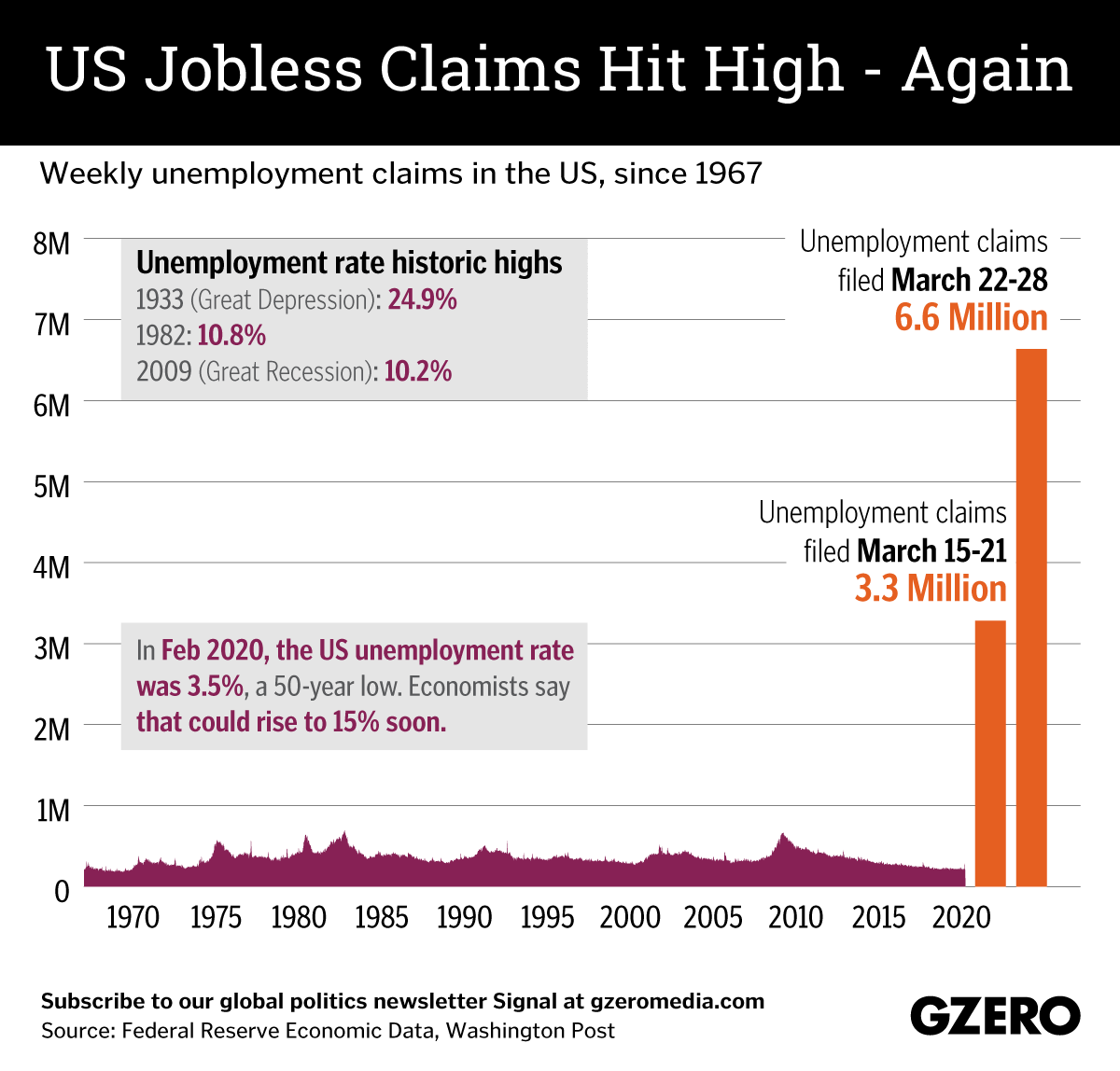 The Graphic Truth: US jobless claims hit high – again