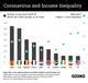 The Graphic Truth: Coronavirus and income inequality