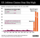 The Graphic Truth: US jobless claims stay sky high