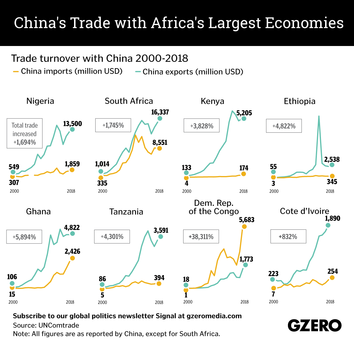 The Graphic Truth: China's trade with Africa's largest economies