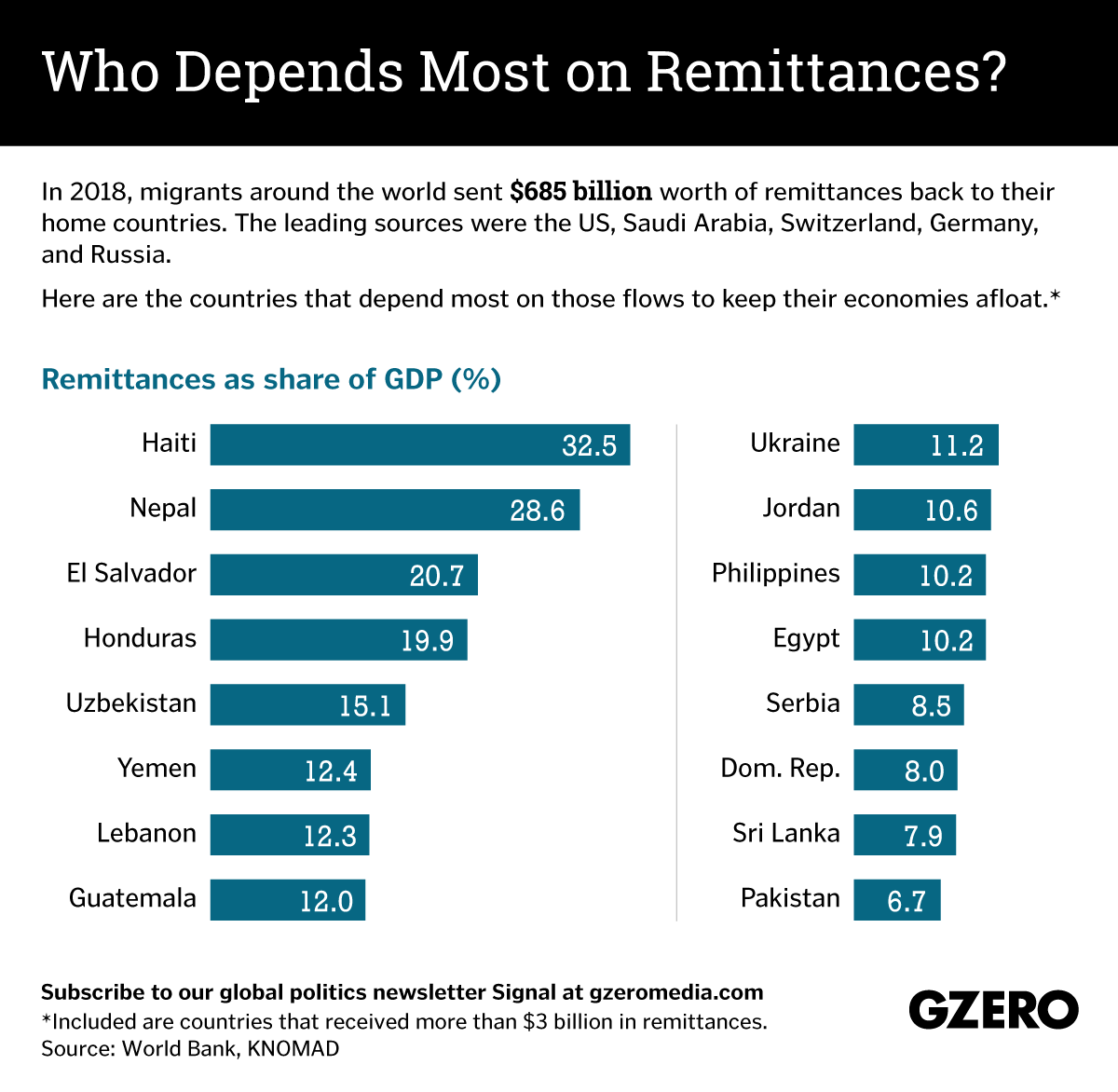 The Graphic Truth: Who depends most on remittances?