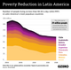 The Graphic Truth: Poverty Reduction in Latin America