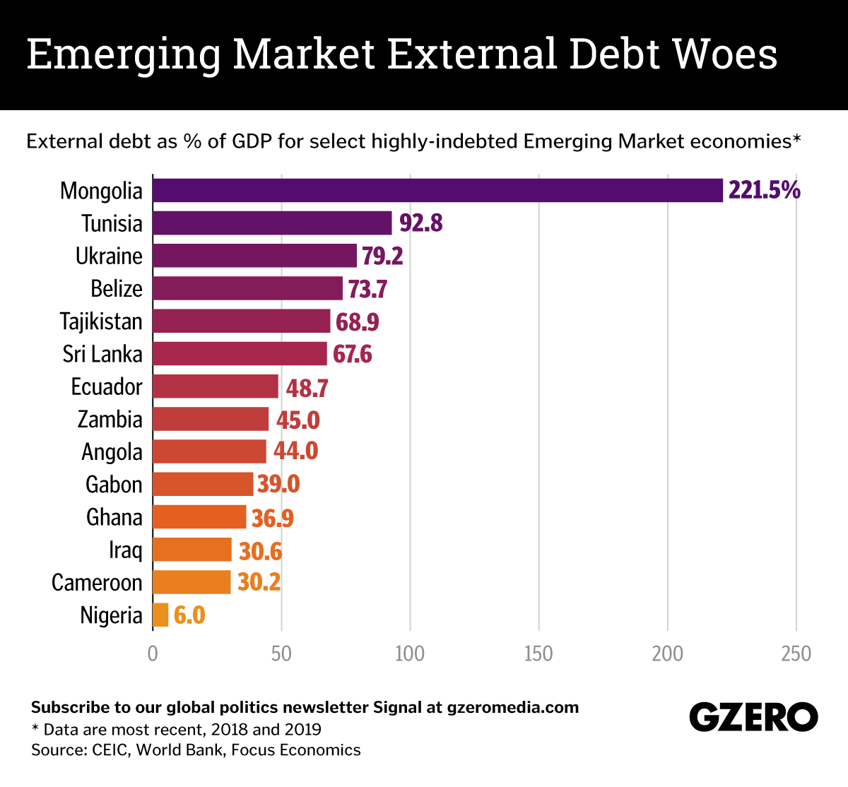 The Graphic Truth: Emerging market external debt woes