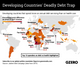 The Graphic Truth: Developing countries' deadly death trap