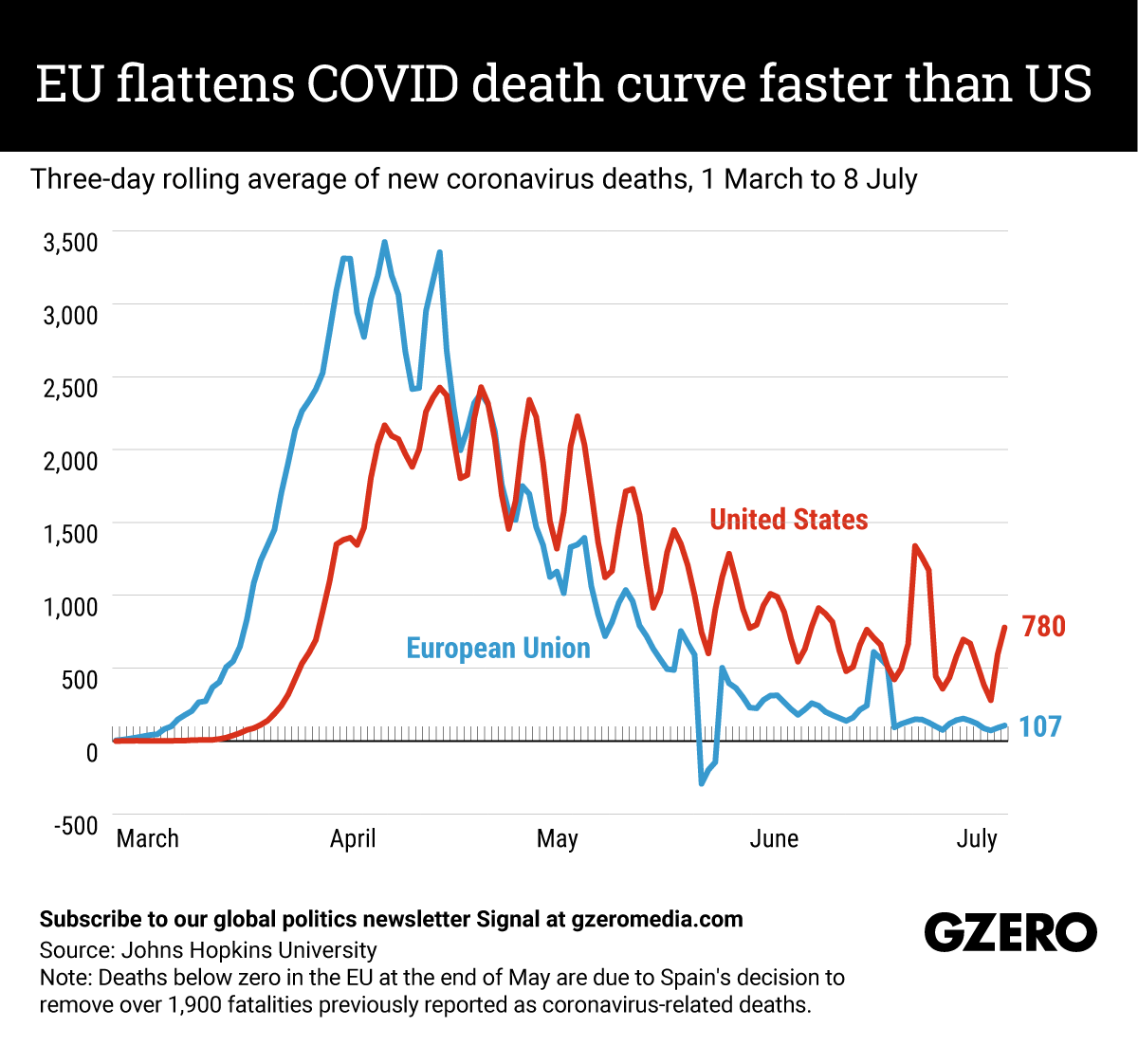 The Graphic Truth: EU flattens COVID death curve faster than US
