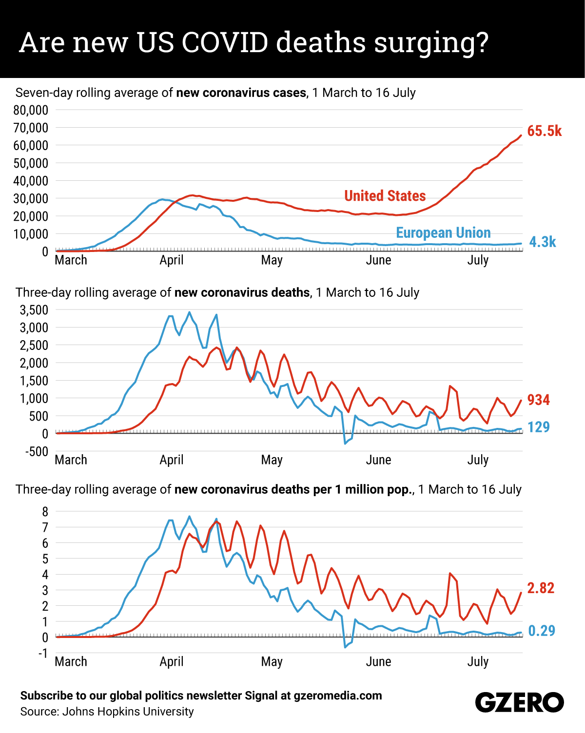 The Graphic Truth: Are new US COVID deaths surging vs EU?