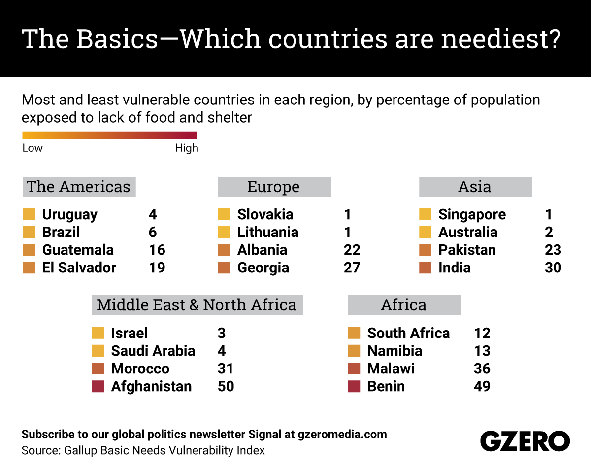 The Graphic Truth: The Basics —which countries are neediest?