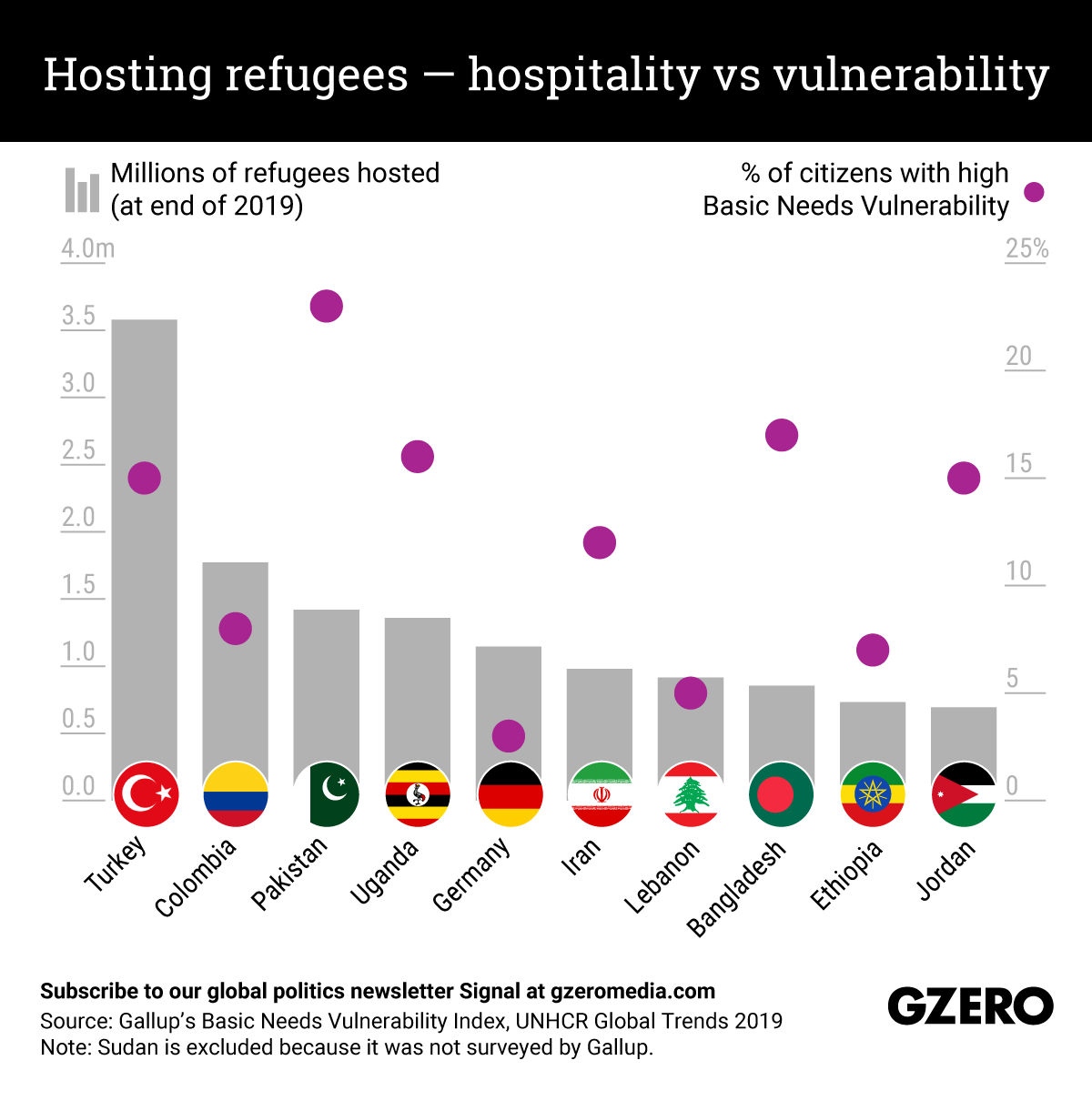 The Graphic Truth: Hosting refugees — hospitality vs vulnerability