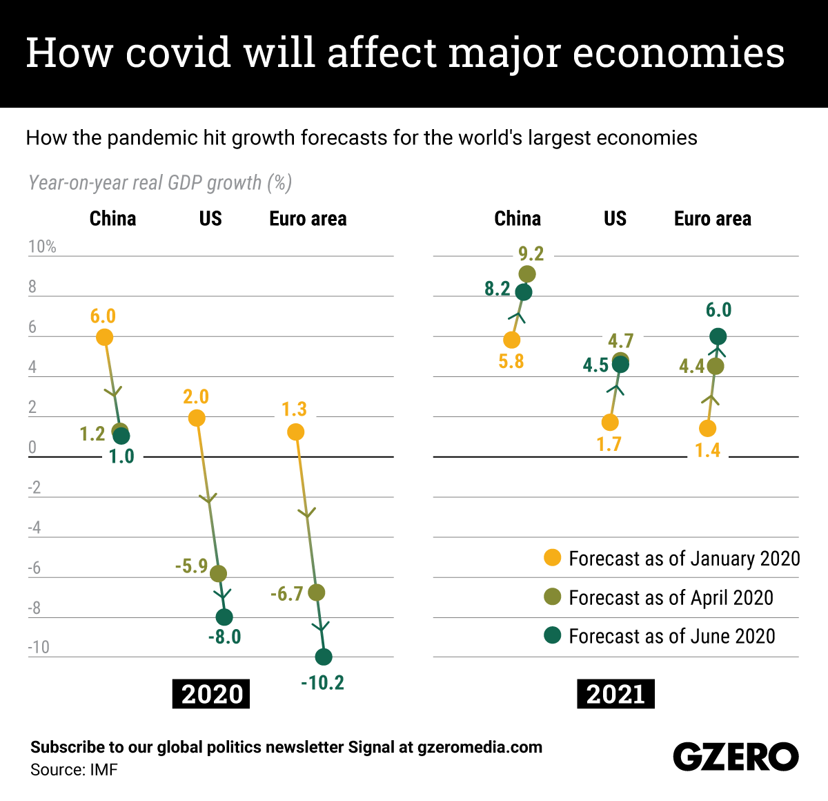 The Graphic Truth: How COVID will affect major economies?