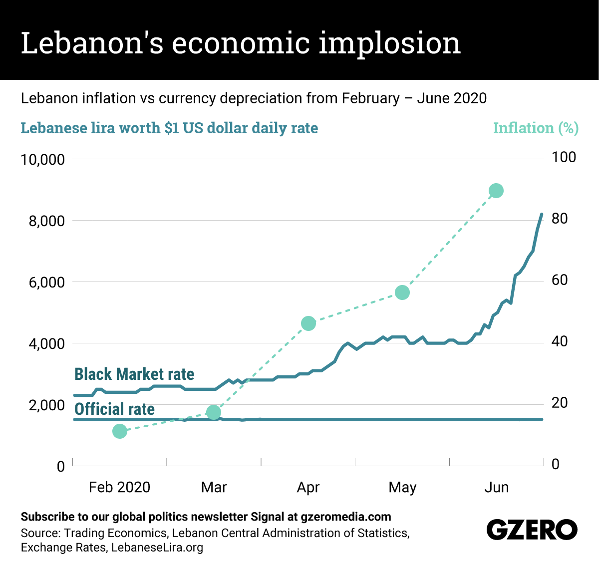 The Graphic Truth: Lebanon's economic implosion