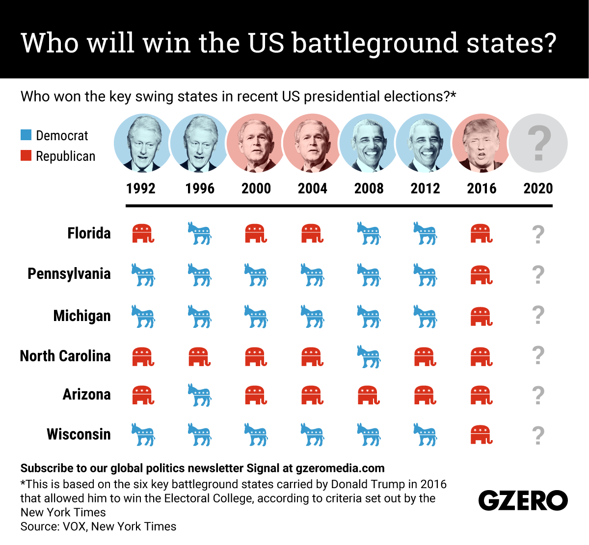 The Graphic Truth: Who will win the US battleground states?