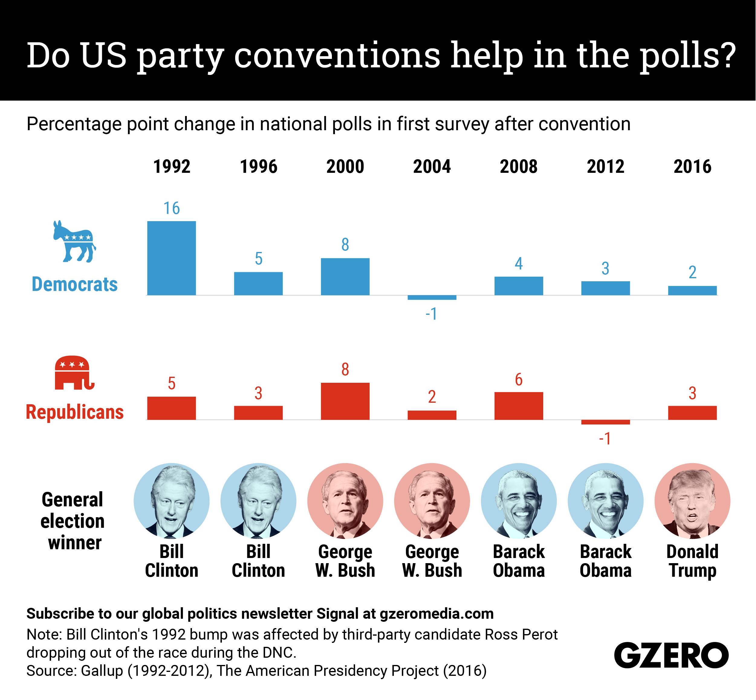 The Graphic Truth: Do US party conventions help in the polls?