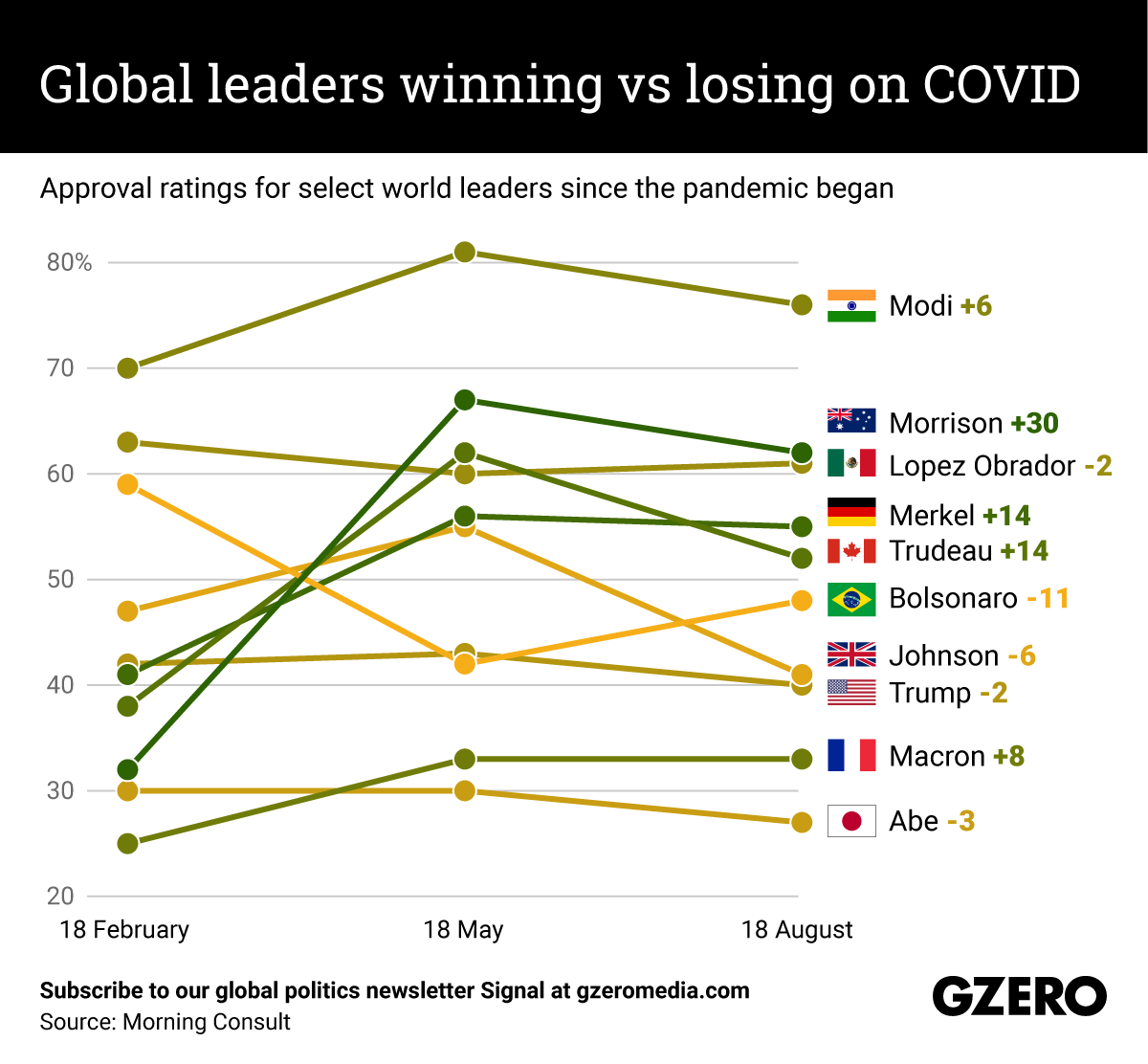 The Graphic Truth: Global leaders winning vs losing on COVID