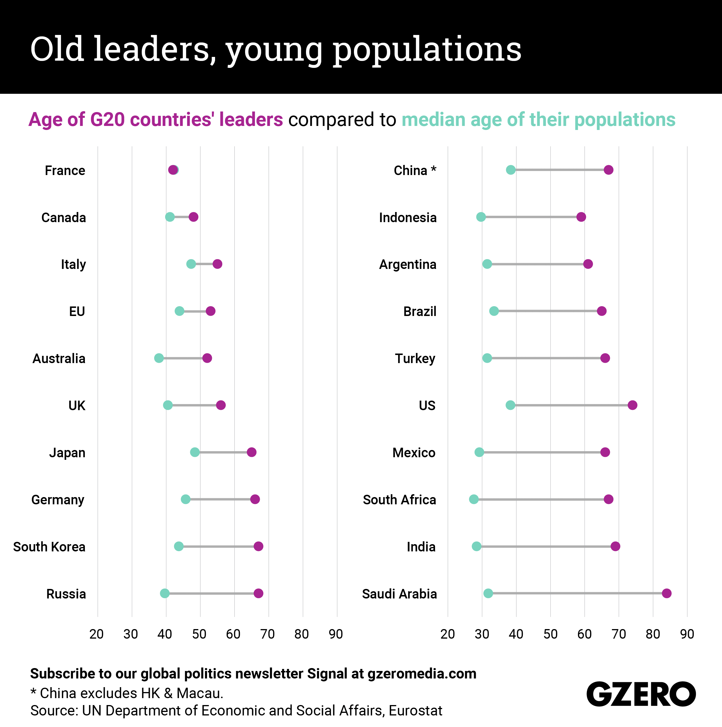 The Graphic Truth: Old leaders, young populations