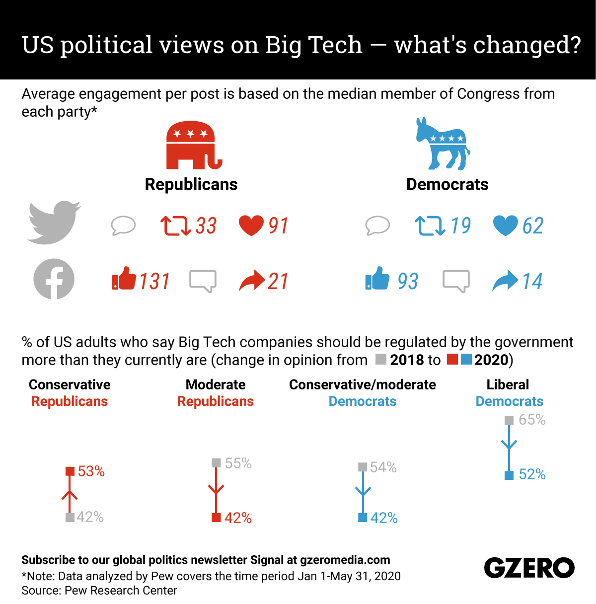 The Graphic Truth: US views on Big Tech — what's changed?