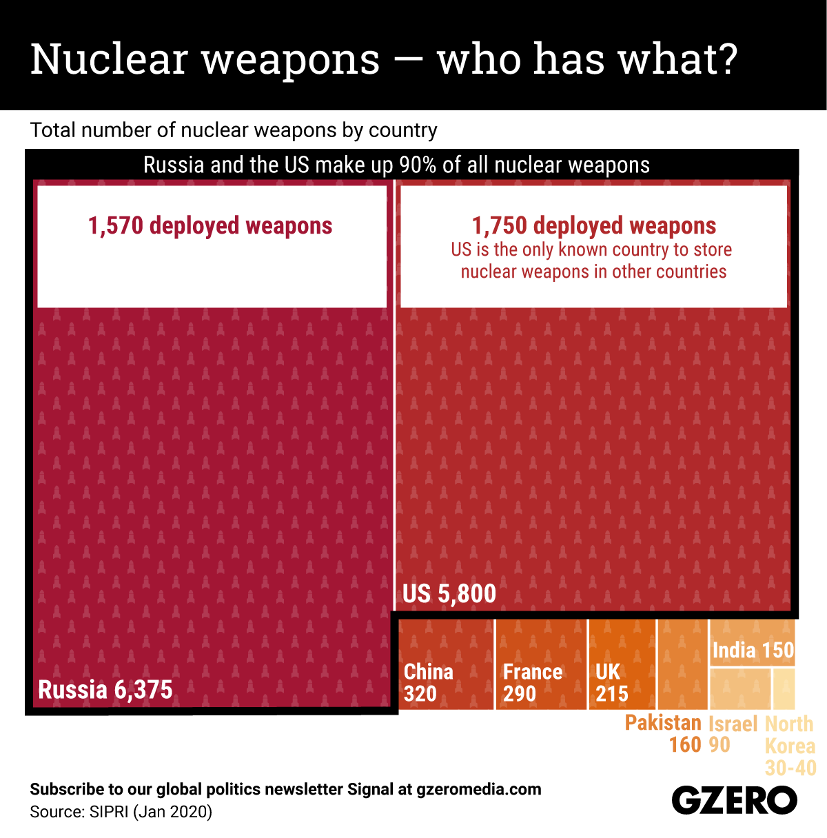 The Graphic Truth: Nuclear weapons — who has what?