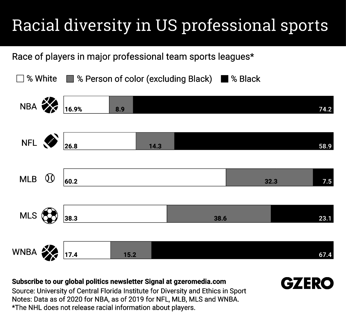 The Graphic Truth: Racial diversity in US professional sports