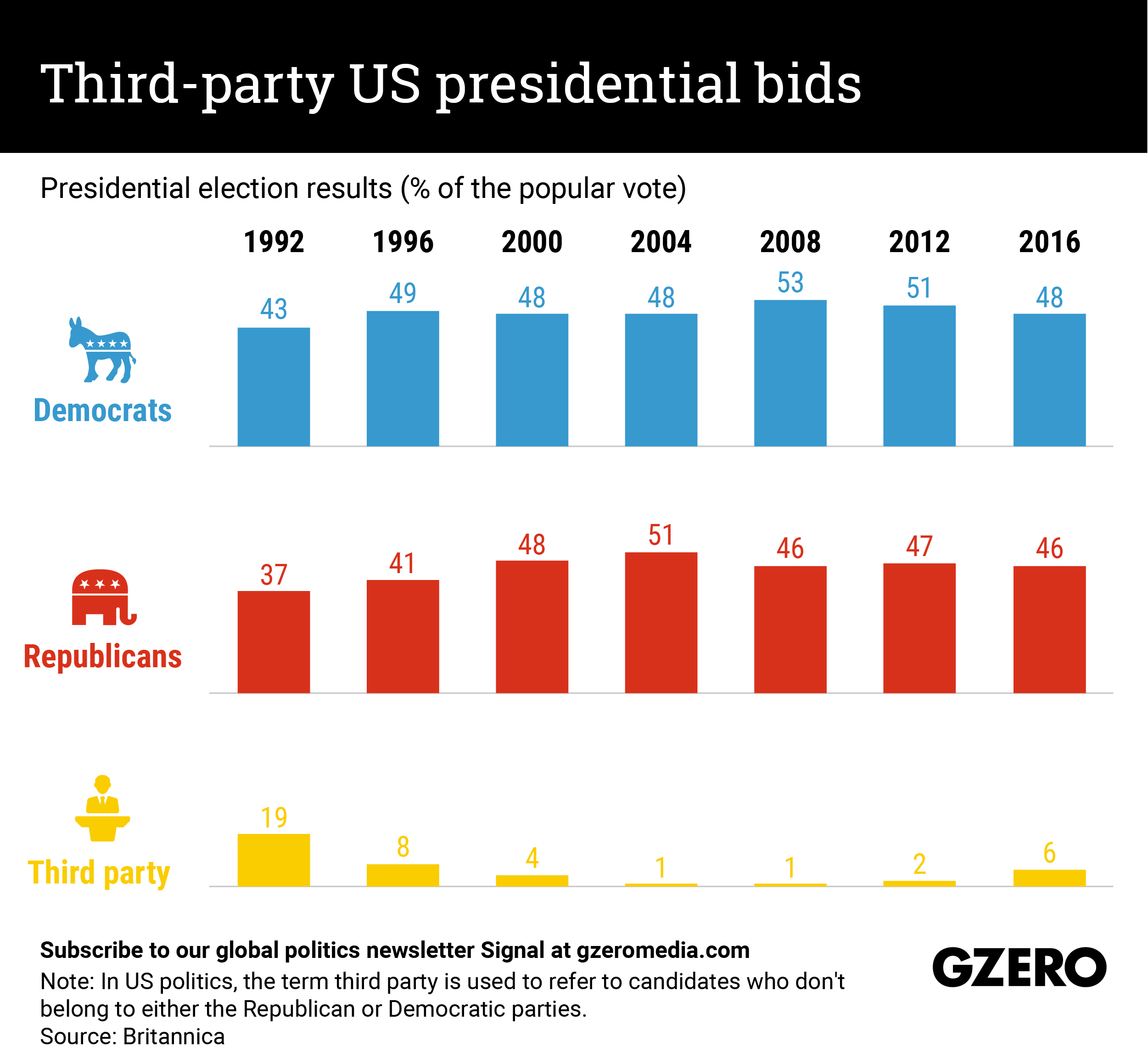 The Graphic Truth: Third-party US presidential bids
