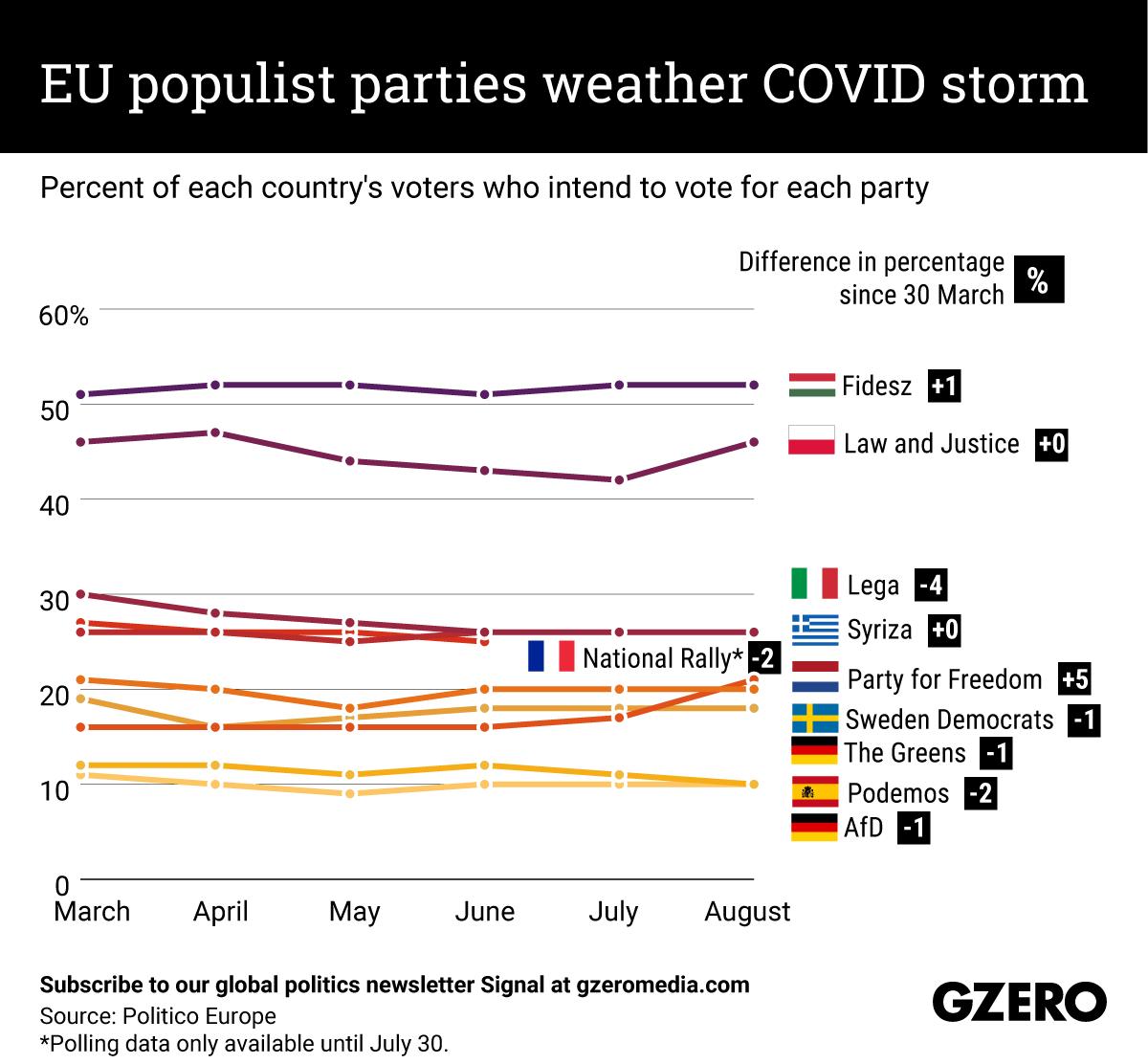 EU populist parties weather COVID storm
