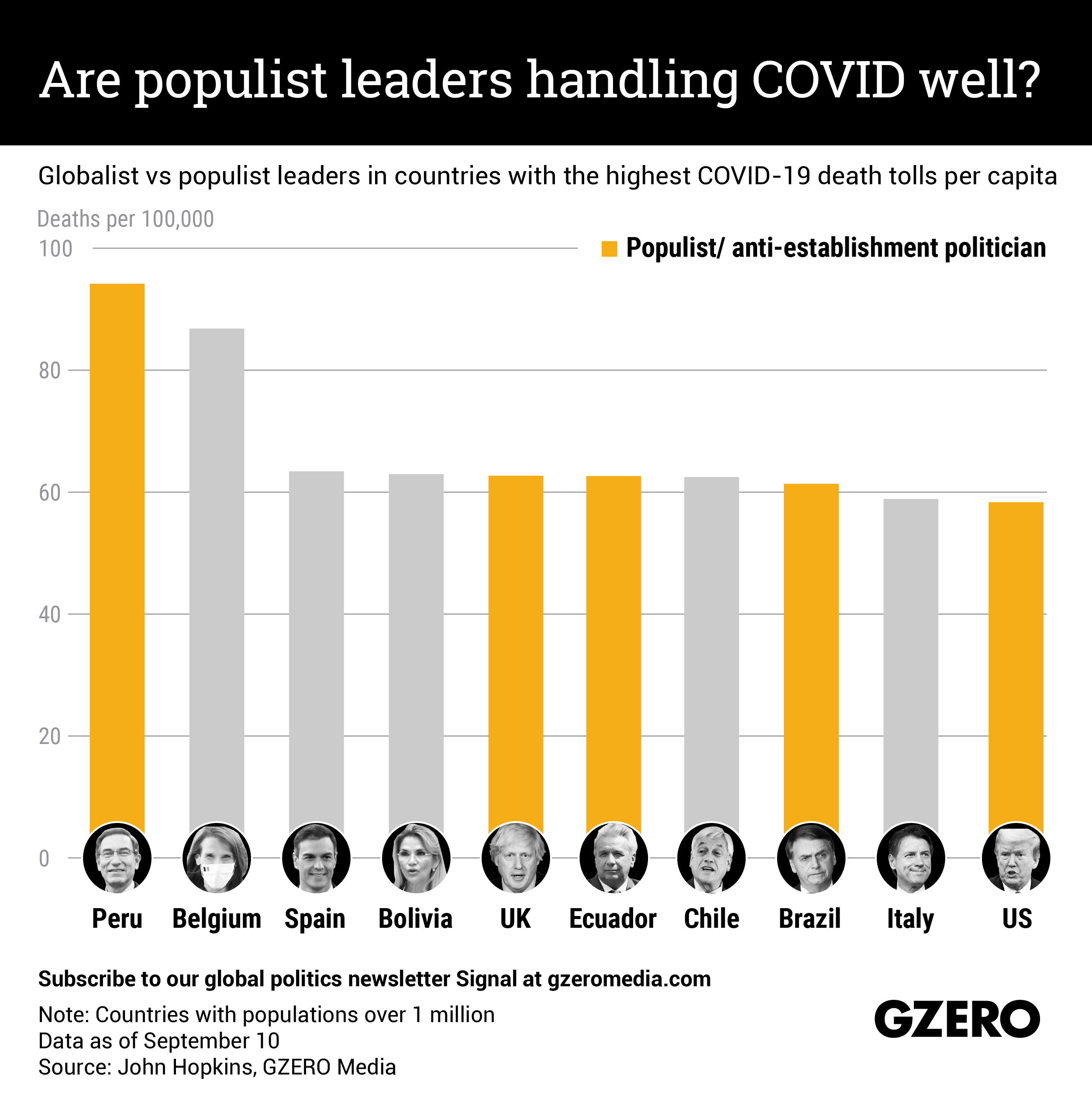 The Graphic Truth: Are populist leaders handling COVID well?