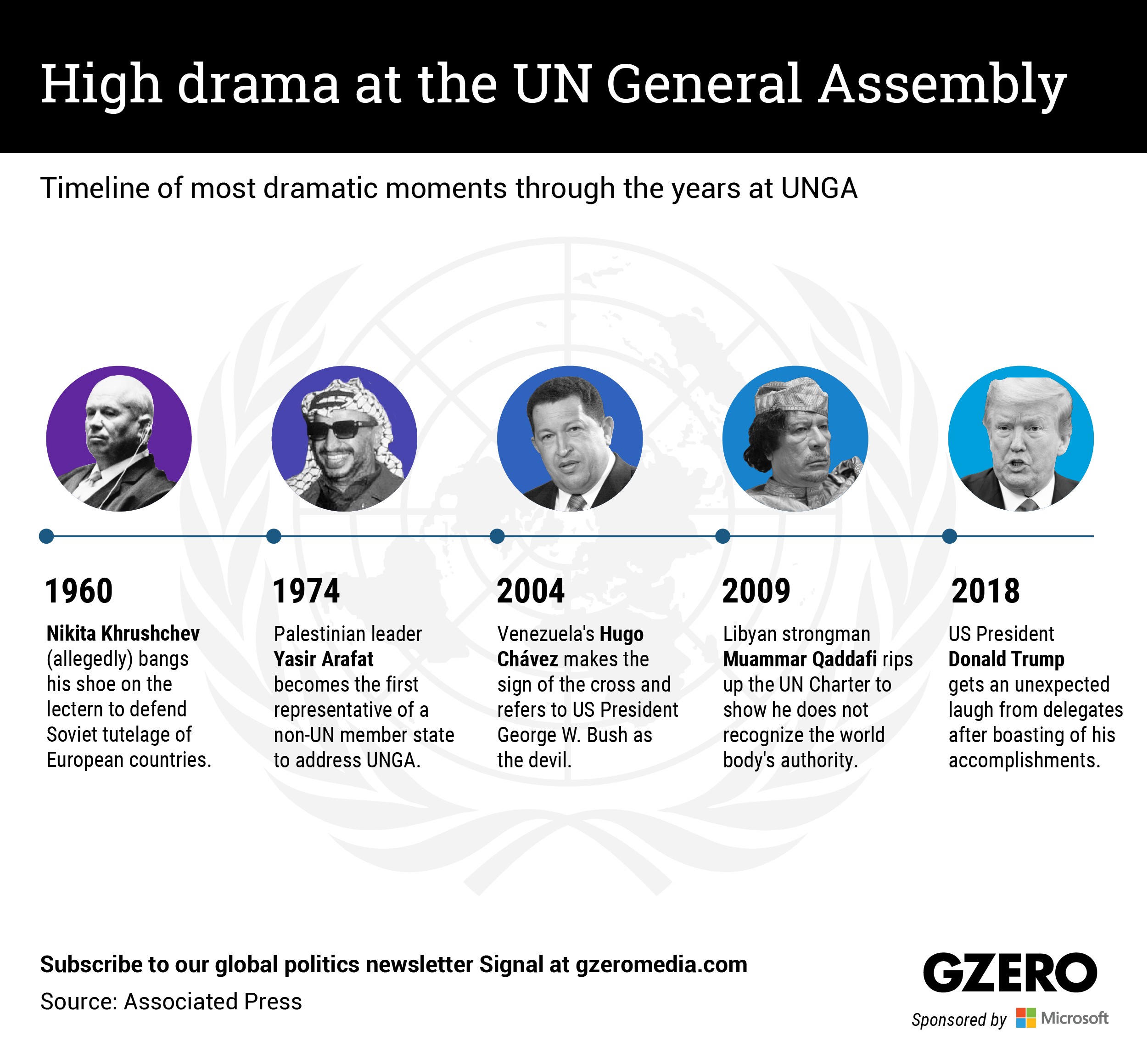 The Graphic Truth: High drama at the UN General Assembly