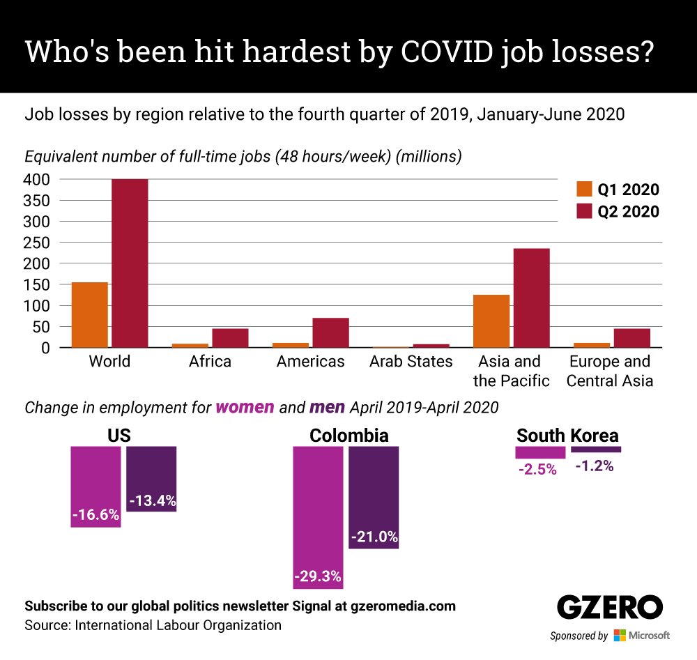 The Graphic Truth: Who's been hit hardest by COVID job losses?