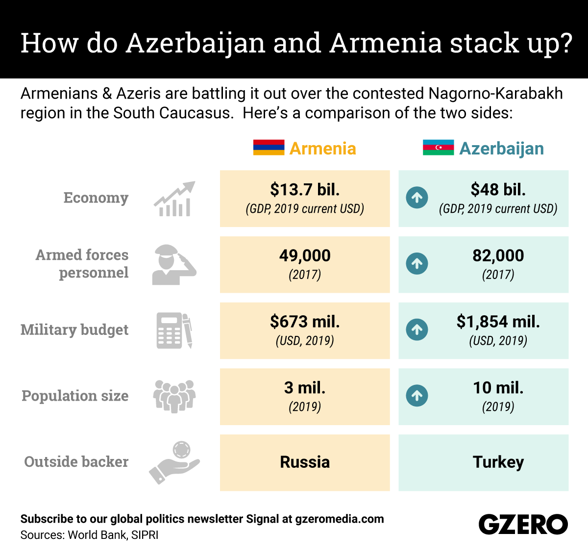 The Graphic Truth: How do Azerbaijan and Armenia stack up?