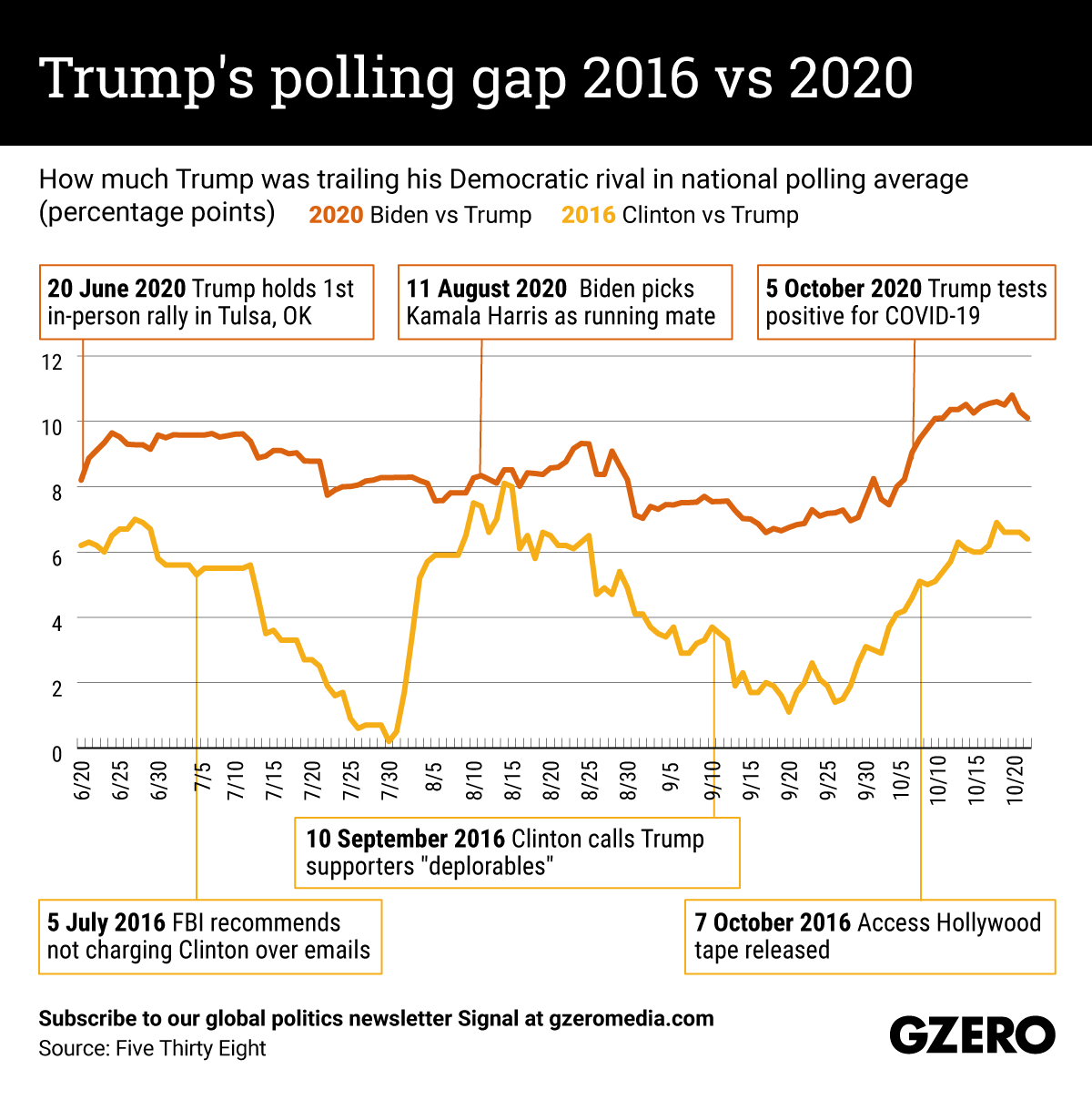 The Graphic Truth: Trump's polling gap 2016 vs 2020