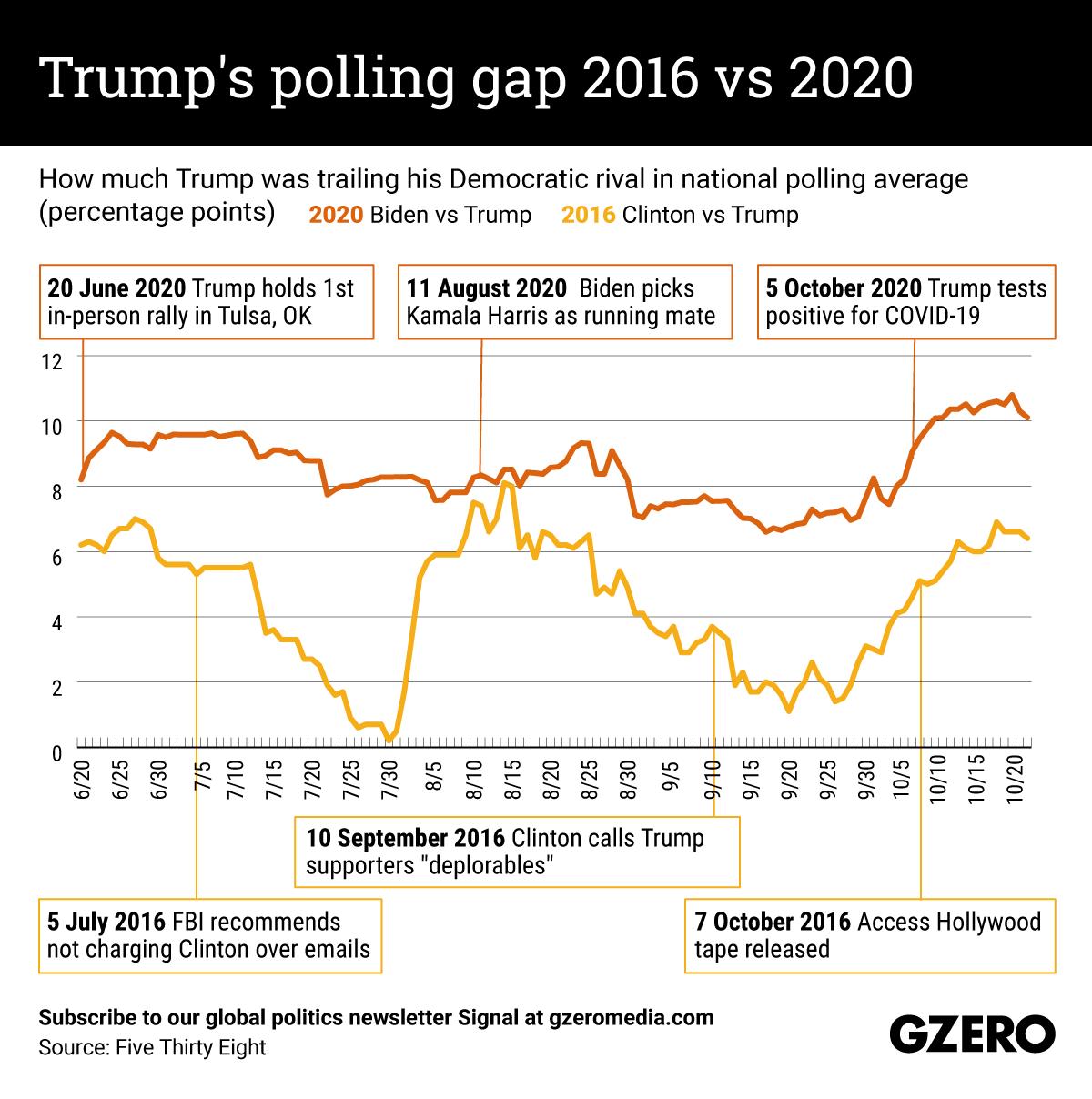 The Graphic Truth: Trump's polling gap 2016 vs 2020