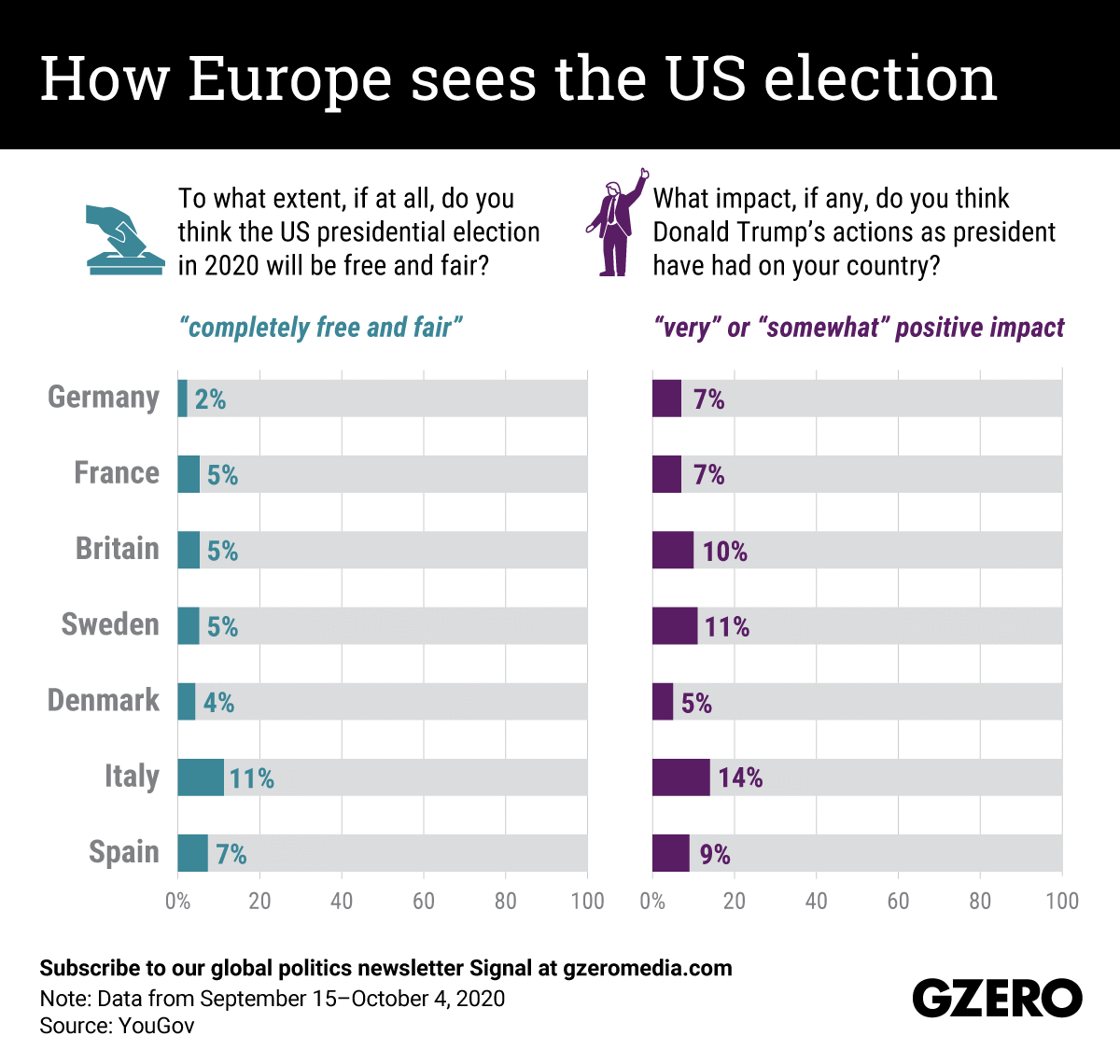 The Graphic Truth: How Europe sees the US election