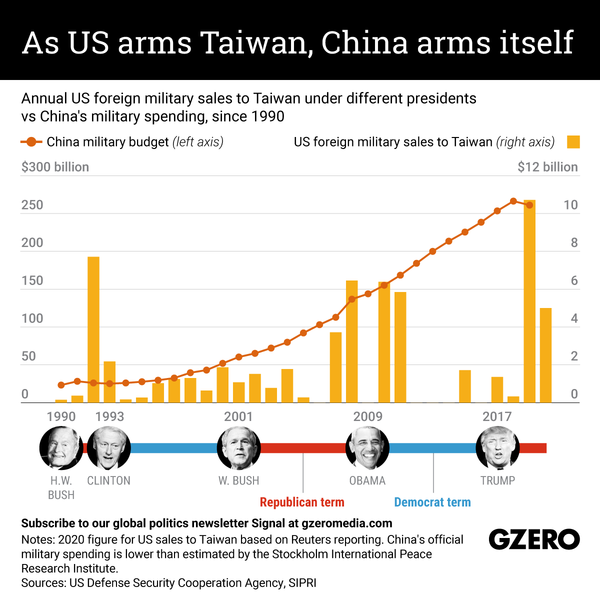 US arms sales have bolstered Taiwan's defense deterrent while China's military budget has skyrocketed. We take a look at US military sales to Taiwan compared with China's own defense spending over the last 30 years.