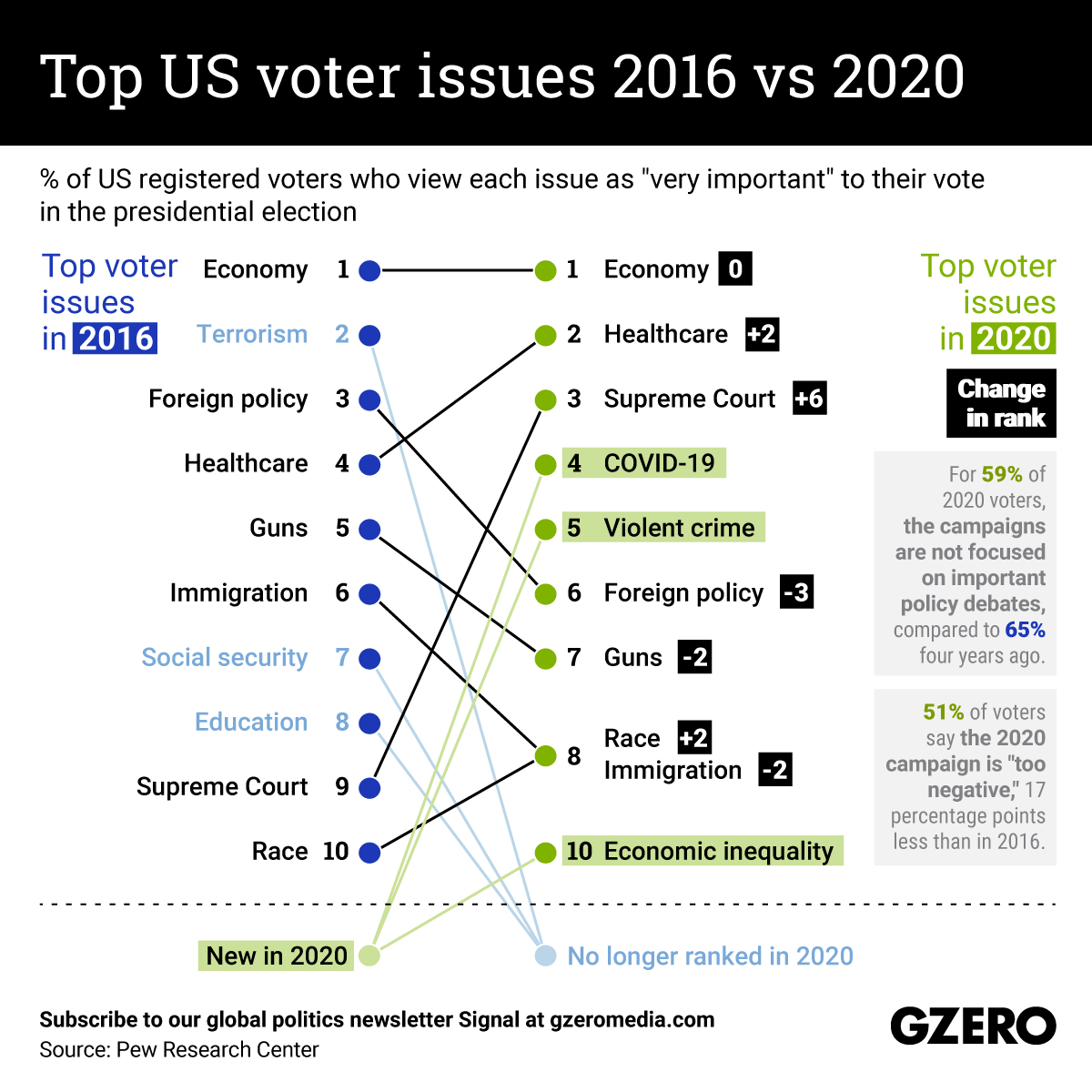 The Graphic Truth: Top US voter issues 2016 vs 2020