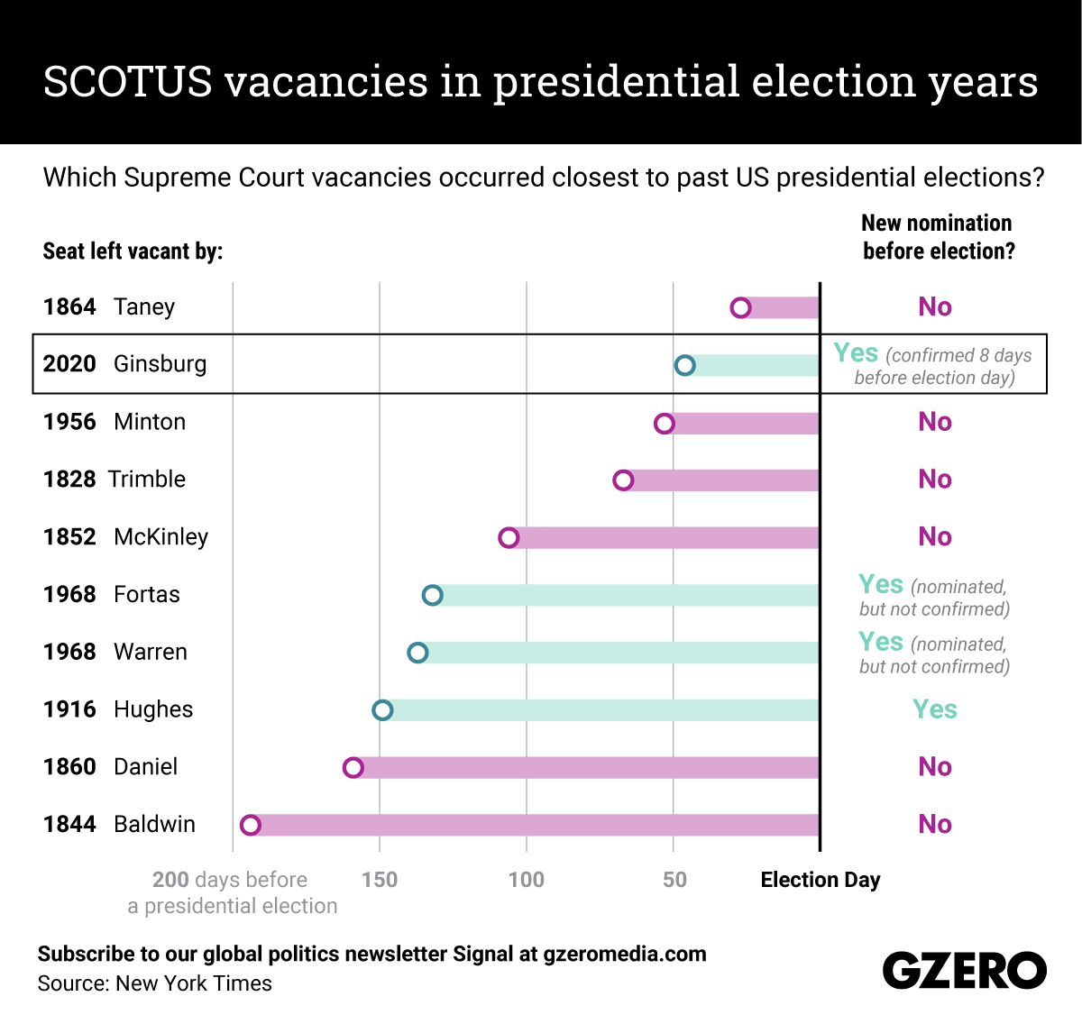 The Graphic Truth: SCOTUS vacancies in presidential election years