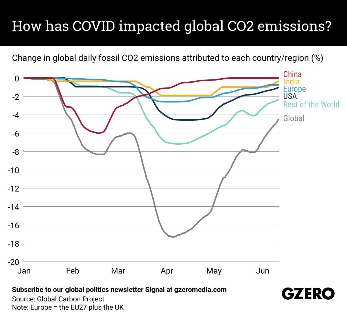 The Graphic Truth: How has COVID impacted global CO2 emissions?