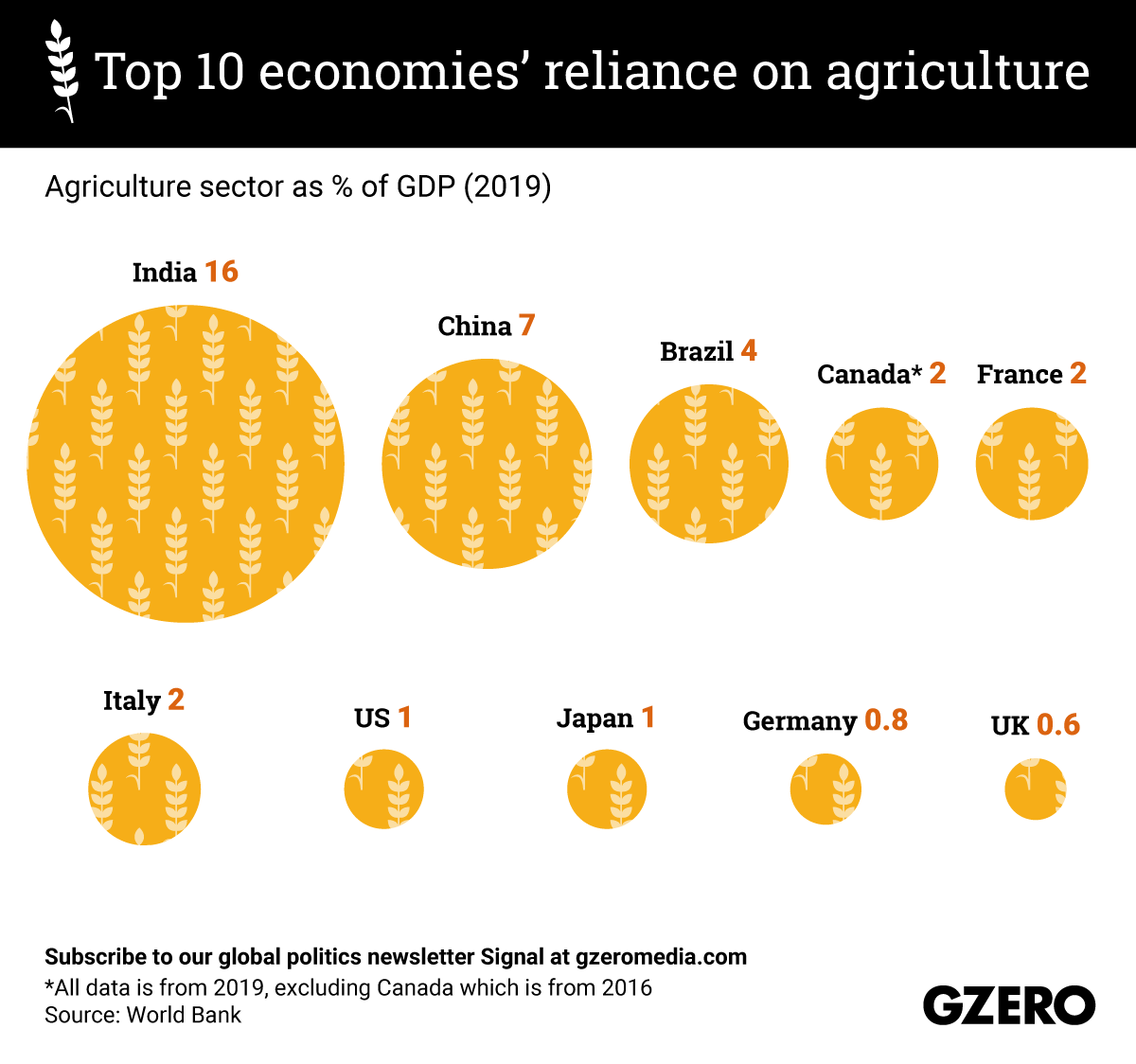 The Graphic Truth: Top 10 economies' reliance on agriculture