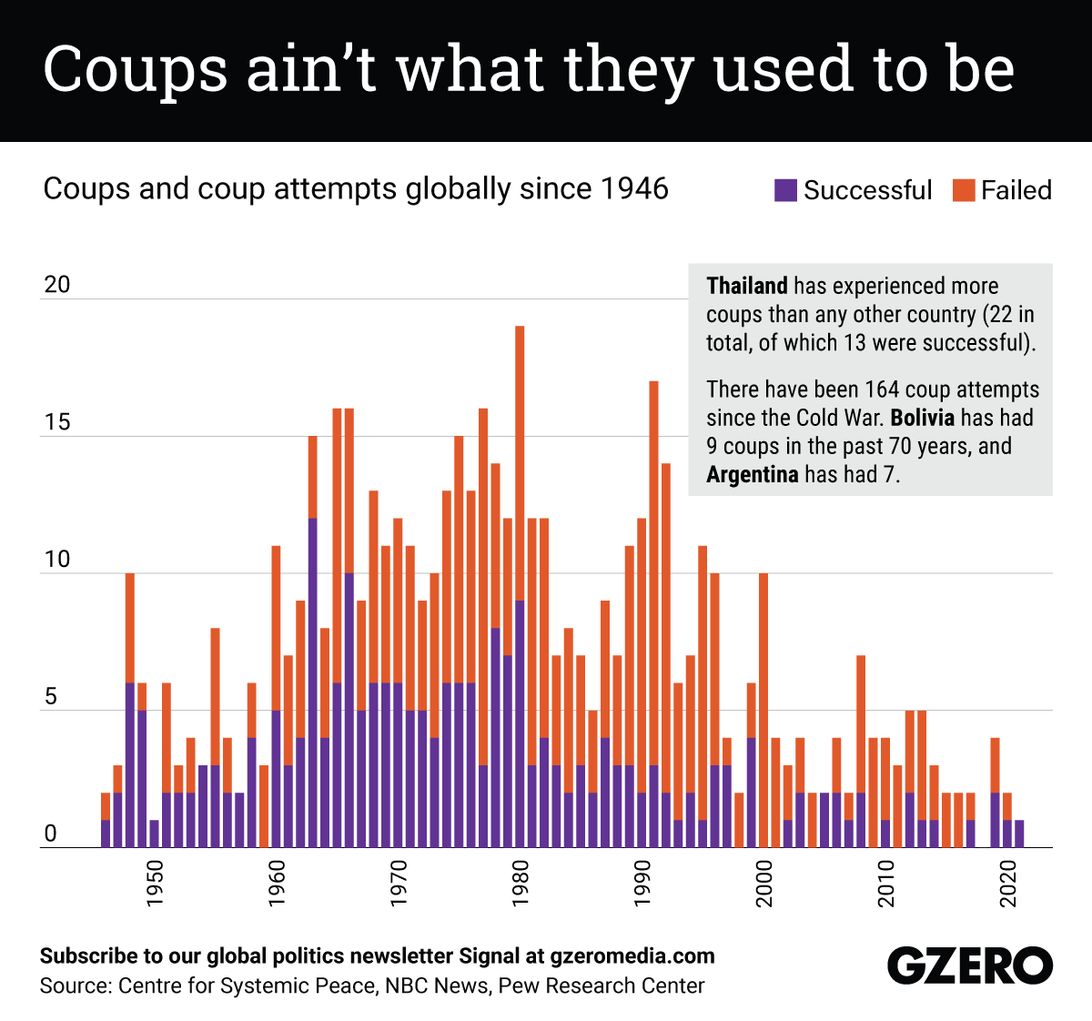 The Graphic Truth: Coups ain't what they used to be
