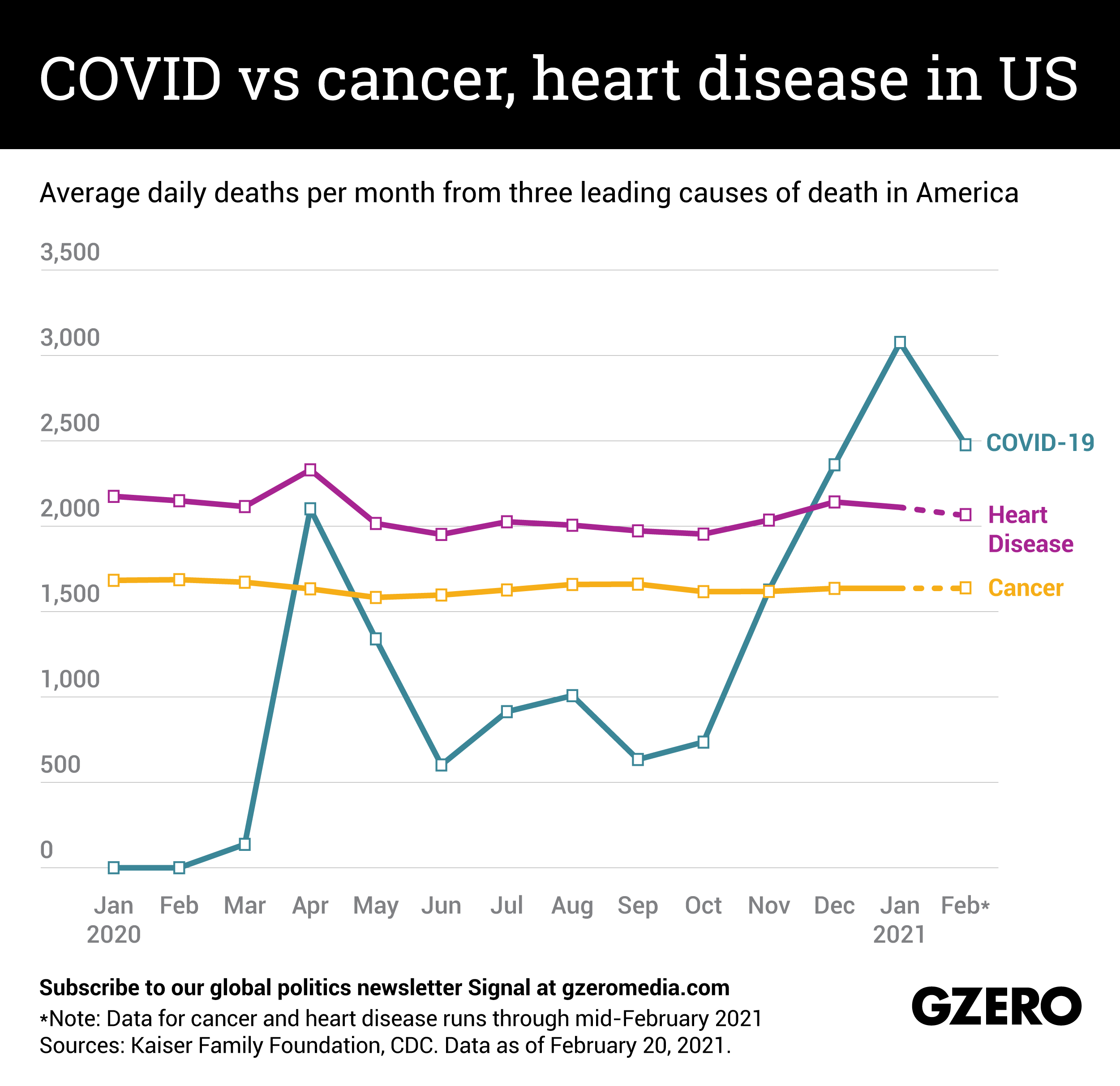 The Graphic Truth: COVID vs cancer, heart disease in US