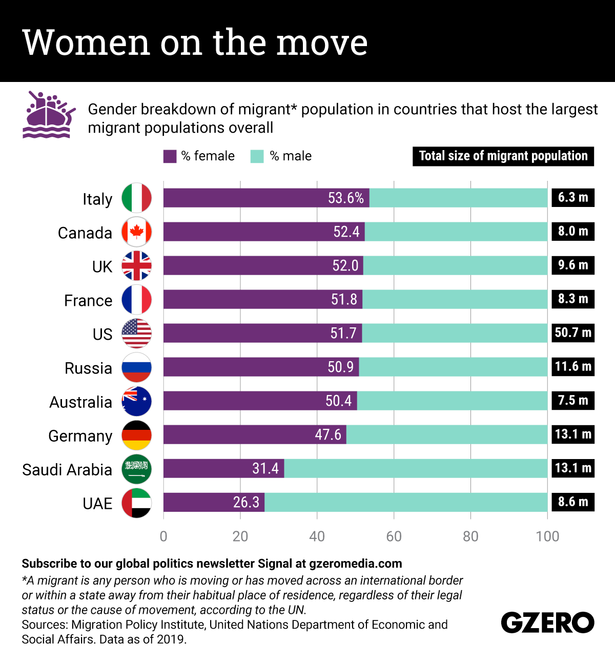 The Graphic Truth: Women on the move