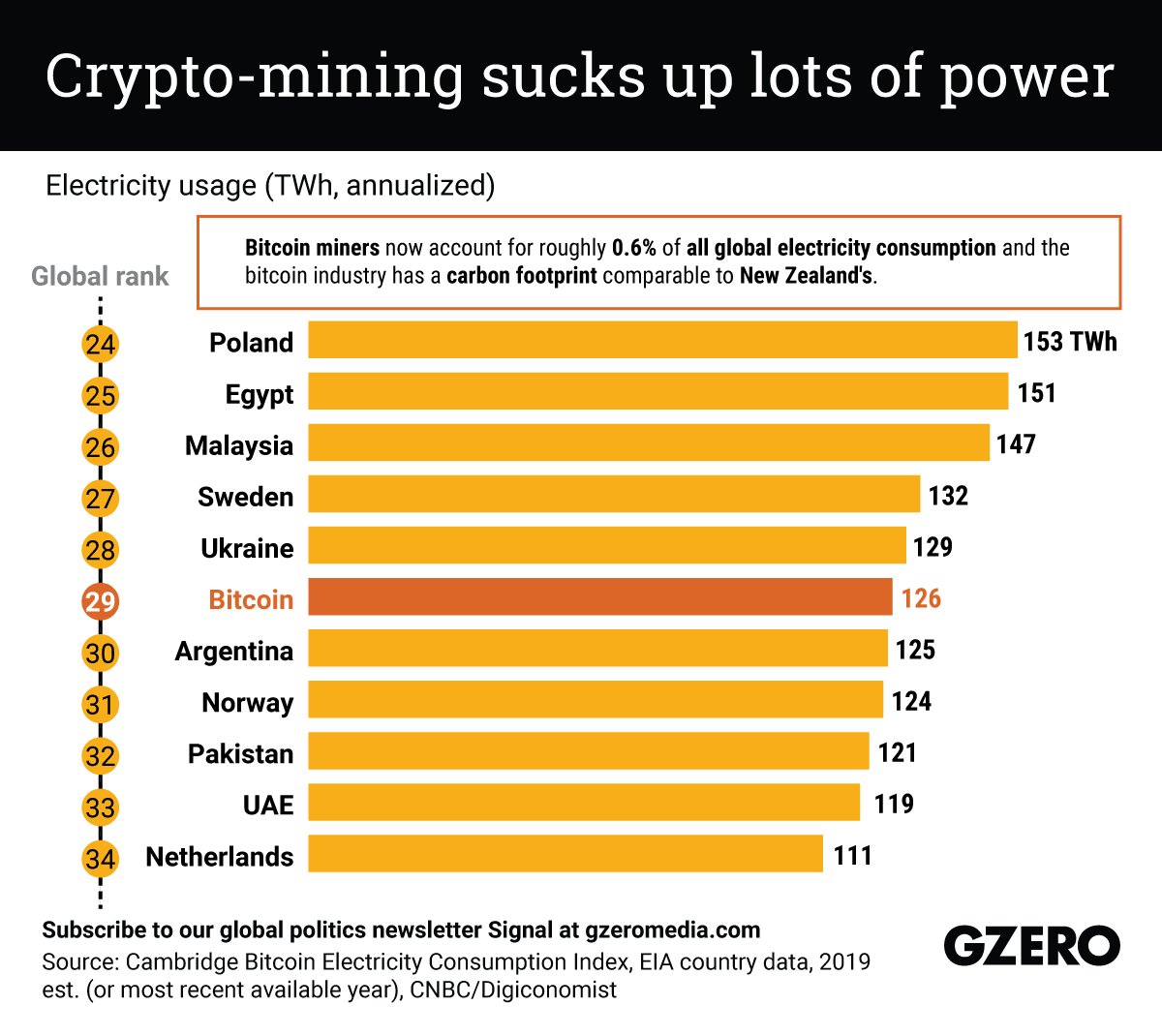 The Graphic Truth: Crypto-mining sucks up lots of power
