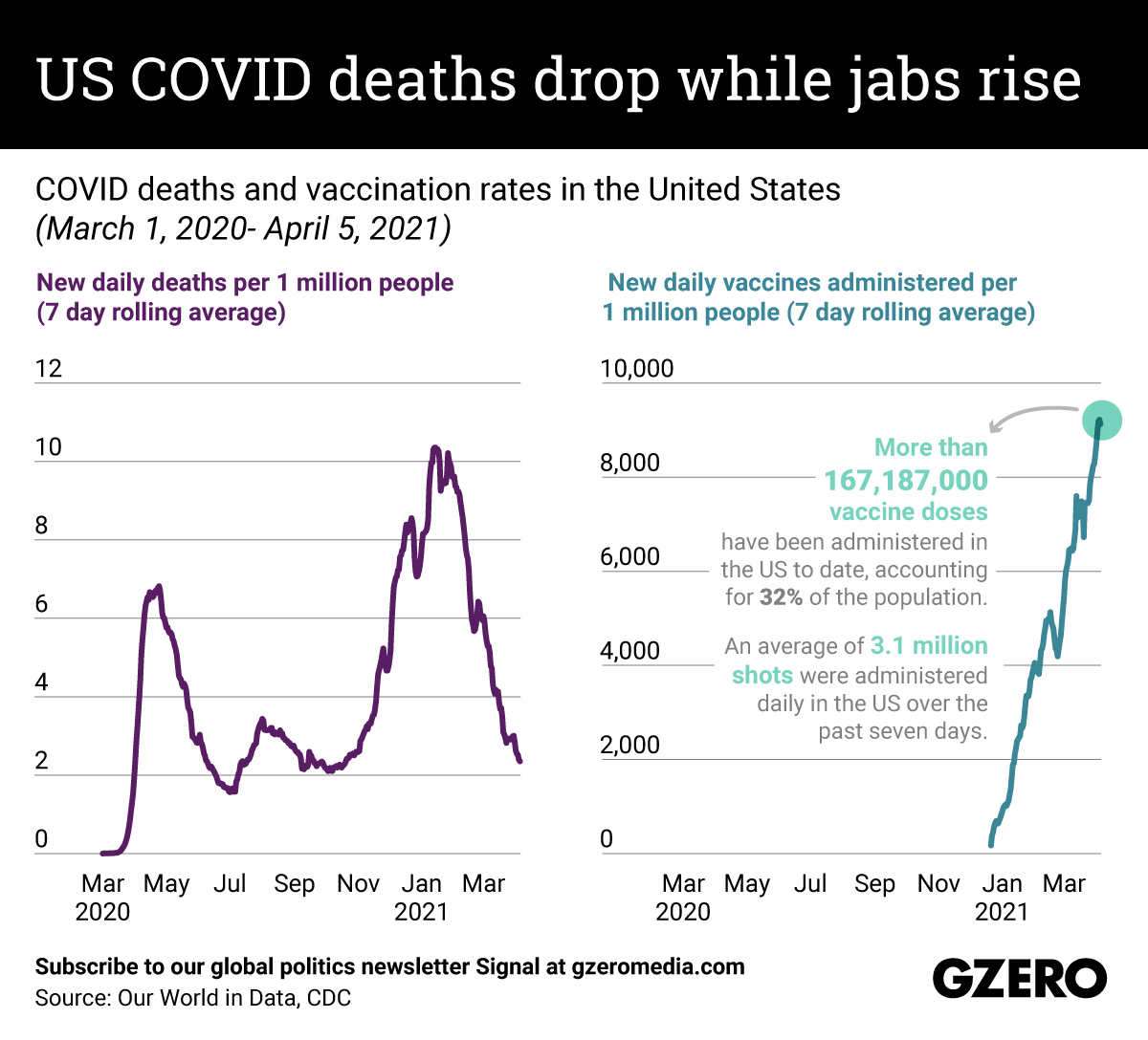 The Graphic Truth: US COVID deaths drop while jabs rise