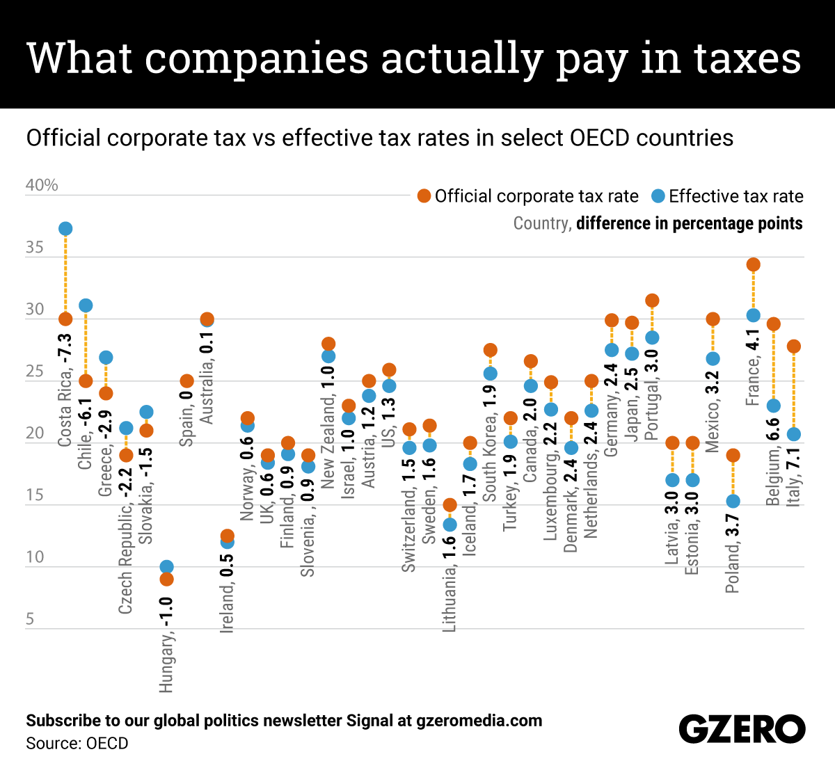 The Graphic Truth: What companies actually pay in taxes