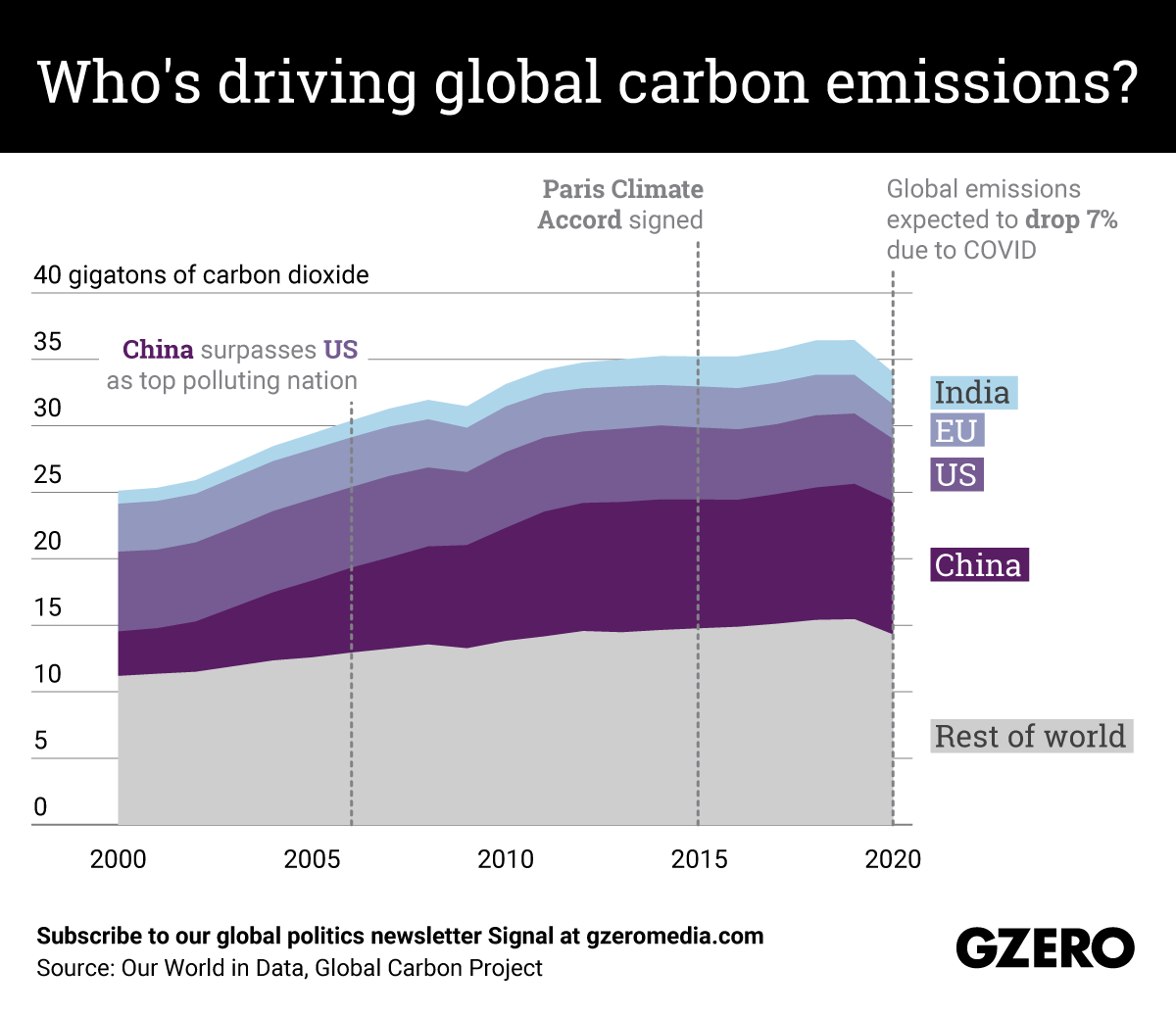 The Graphic Truth: Who's driving global carbon emissions?