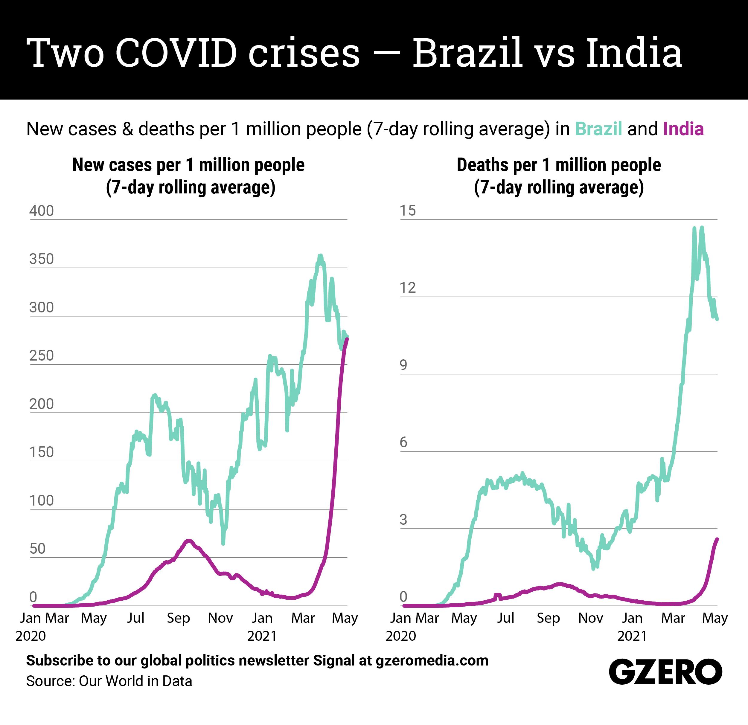 The Graphic Truth: Two COVID crises — Brazil vs India