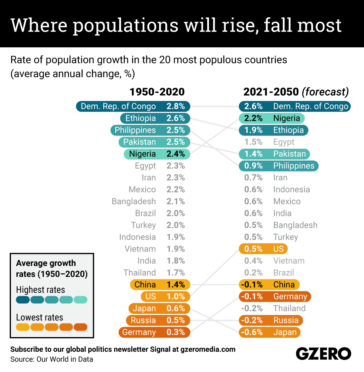The Graphic Truth: Where populations will rise, fall most