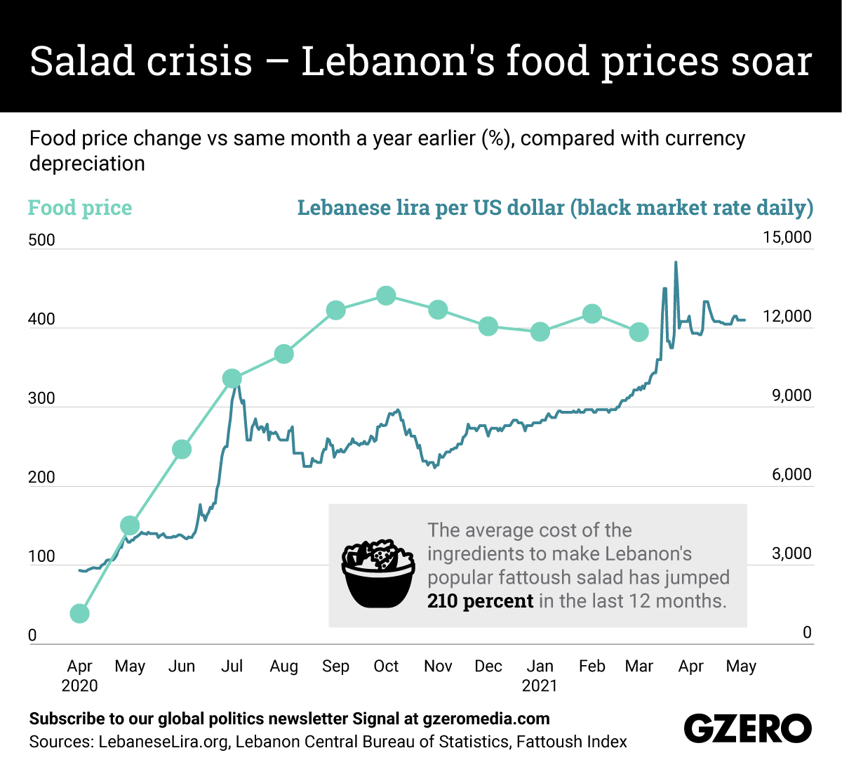 The Graphic Truth: Salad crisis — Lebanon's food prices soar