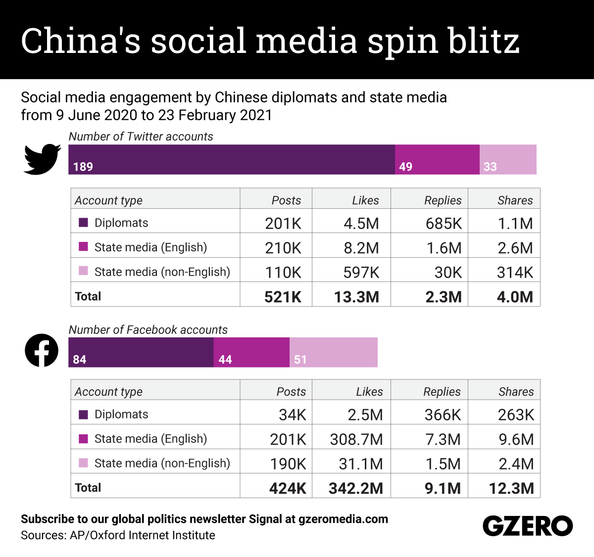 The Graphic Truth: China's social media spin blitz