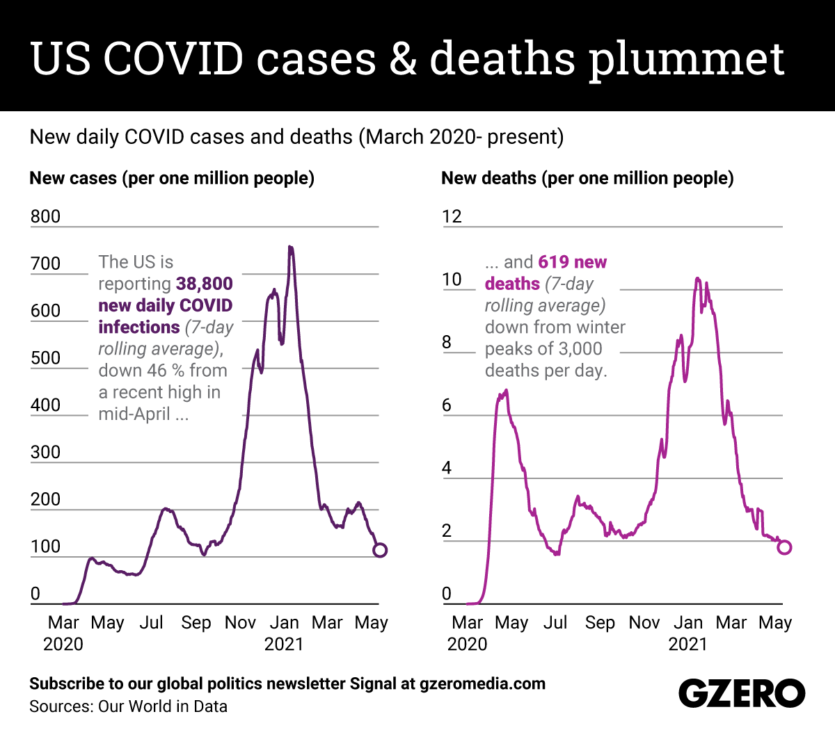 The Graphic Truth: US COVID cases and deaths plummet