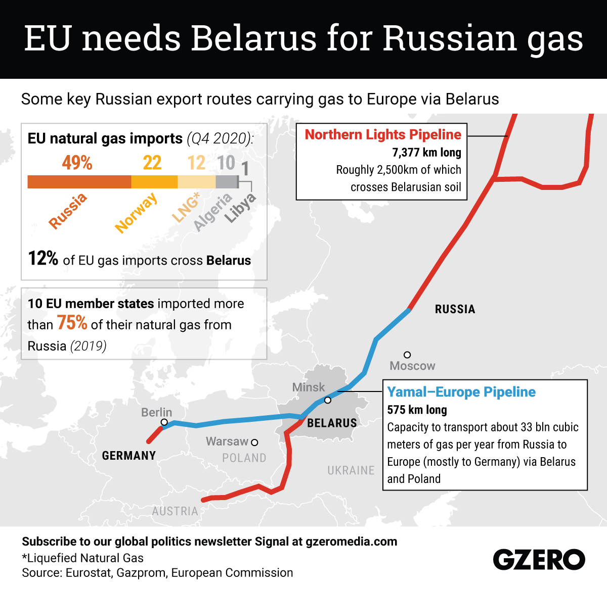 The Graphic Truth: EU needs Belarus for Russian gas